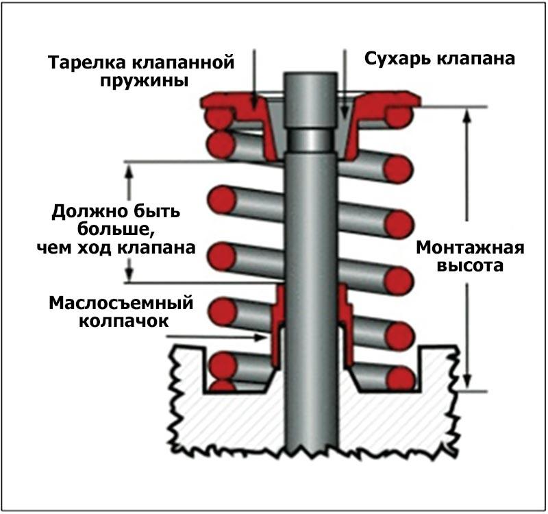 Расстояние между тарелкой клапанной пружины и маслосъемным колпачком должно быть больше, чем ход клапана.